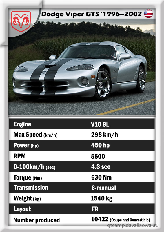 Dodge Viper GTS specs data card