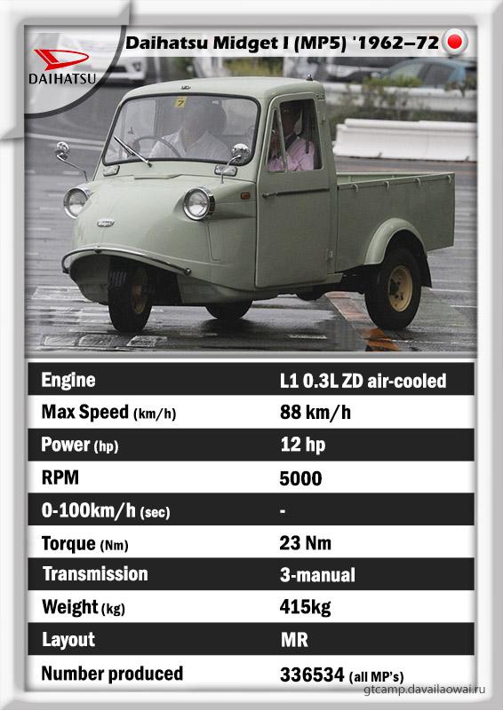 Daihatsu Midget MP5 specs history GT