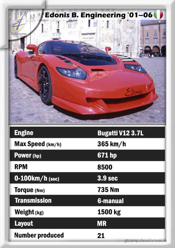 Edonis B. Engineering gt data specs