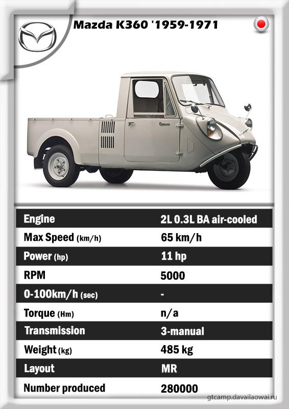 Mazda K360 specs history