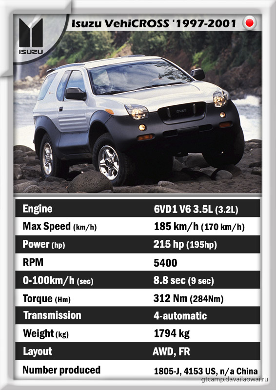 Isuzu VehiCROSS history specs data GT