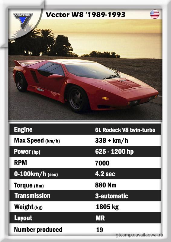 Vector W8 history specs GT data